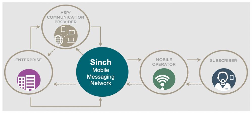 FAQ2b - Sinch Netwk .png