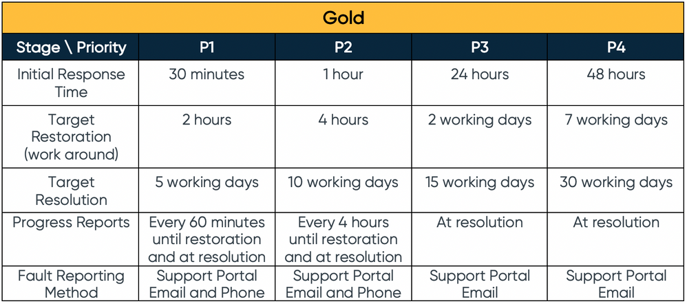 Sinch Support Plans Fault Response Gold Fig6.png