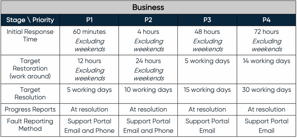 Sinch Support Plans Fault Response Business Fig5b.png
