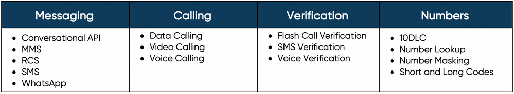 Sinch Support Plan - Included Services Fig7.png