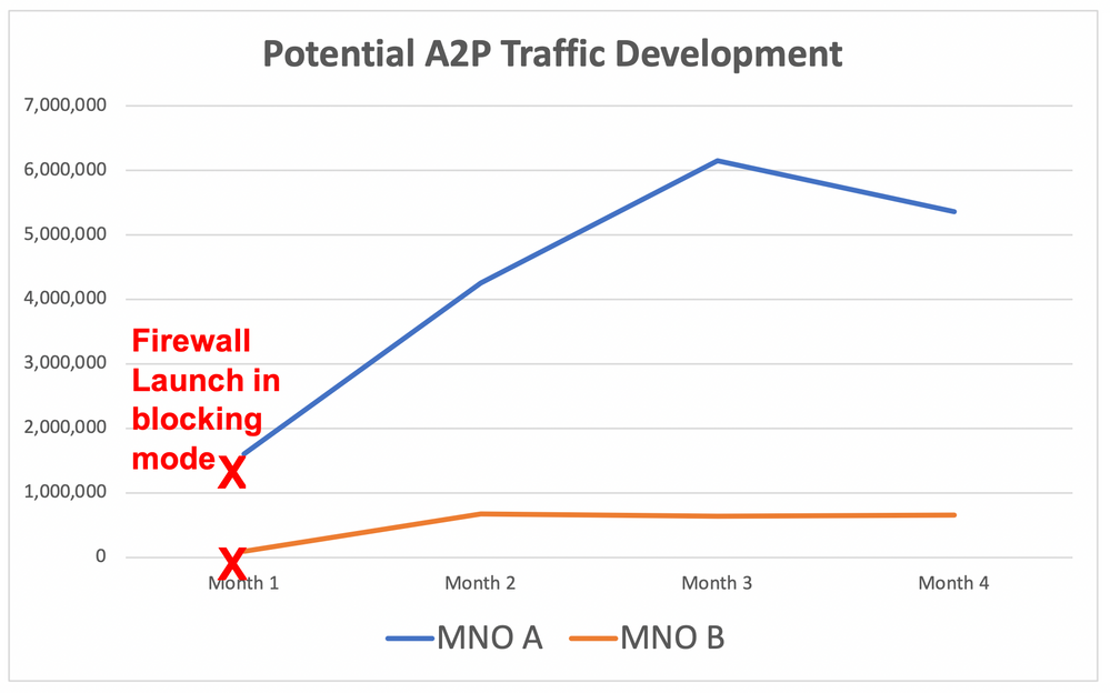 A2P Traffic increase after SMS Firewall implementation.png