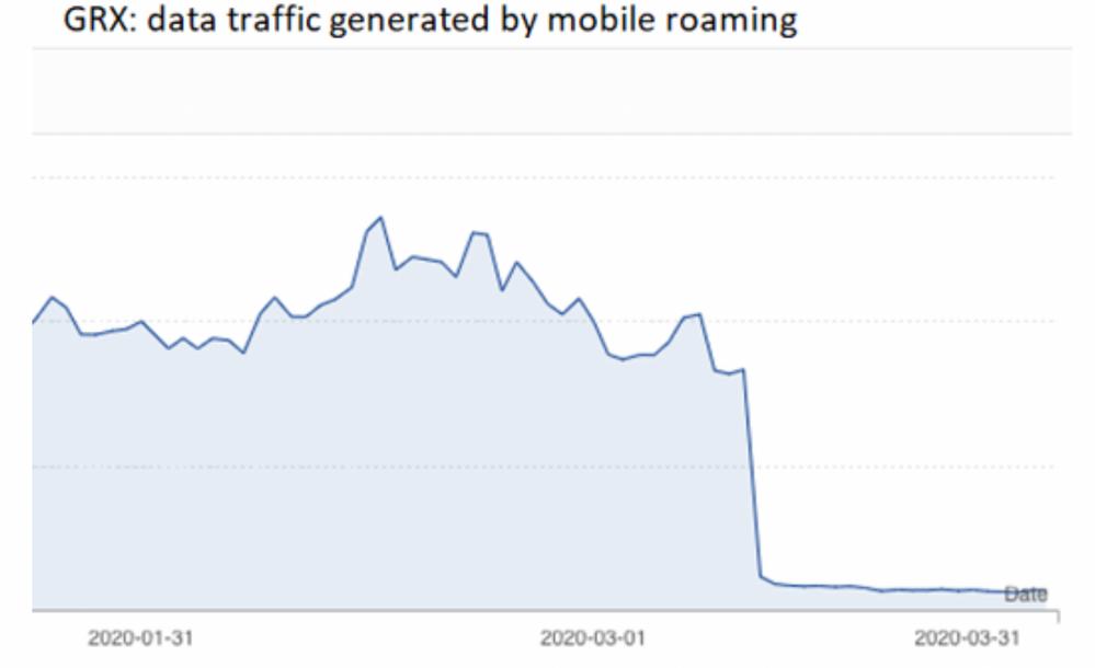 Q6 - GRX Roaming Traffic 2.png