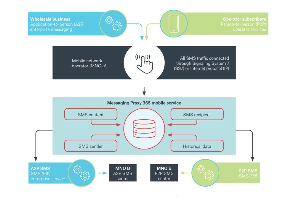 Diagram Sinch Messaging Proxy 365-01_1.jpg