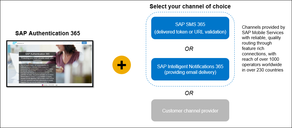 SAP Authentication 365 Delivery Channels2.jpg