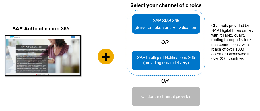 SAP Authentication 365 Delivery Channels3.jpg
